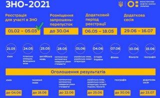 В Каменском ВНО-2021 состоится в запланированные сроки - ФОТО